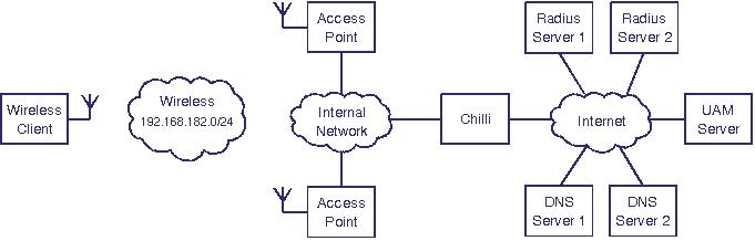 ChilliSpot - Open Source Wireless LAN Access Point Controller  Spice