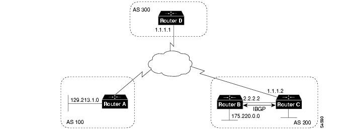 Using the Border Gateway Protocol for Interdomain Routing